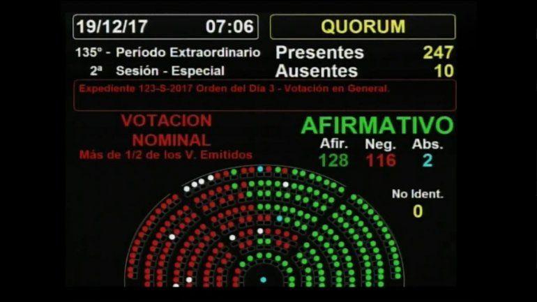 Diputados dio el sí y convirtió en ley la reforma previsional