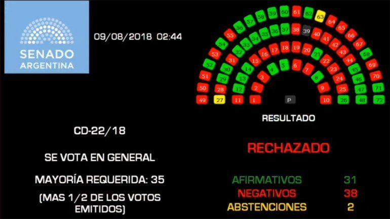 Los senadores rechazaron el proyecto del aborto legal por 38 votos a 31