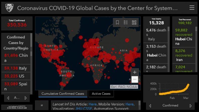 Los muertos por coronavirus en el mundo superan los 14 mil