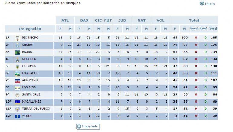 Río Negro es campeón binacional por décima vez en 25 ediciones