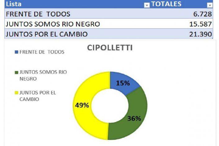 Demoledor: Juntos por el Cambio ganó en Cipolletti con el 49% de los votos