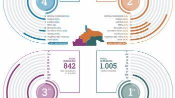 Hubo más de 2 mil consultas en las Casas de Justicia en 2021
