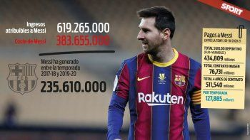 Los ingresos de Messi han generado mucha polémica el último tiempo.
