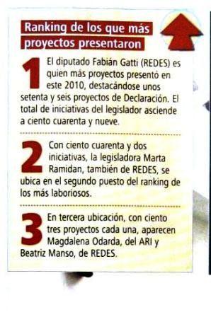 Trabajo parlamentario: Legisladores de Redes lideran el ranking en la Patagonia
