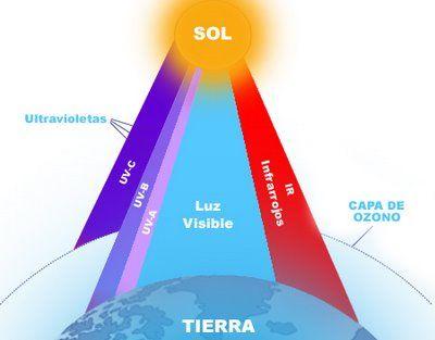 """La AIC medirá los """"Rayos Ultravioletas"""""""